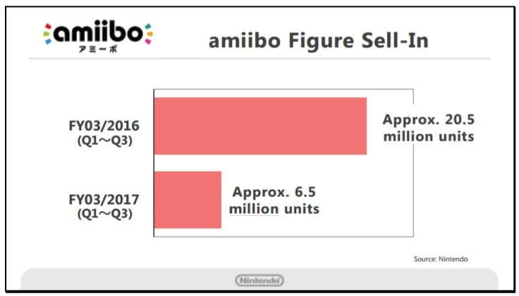 amiibo_2017_fiscal_year_sales