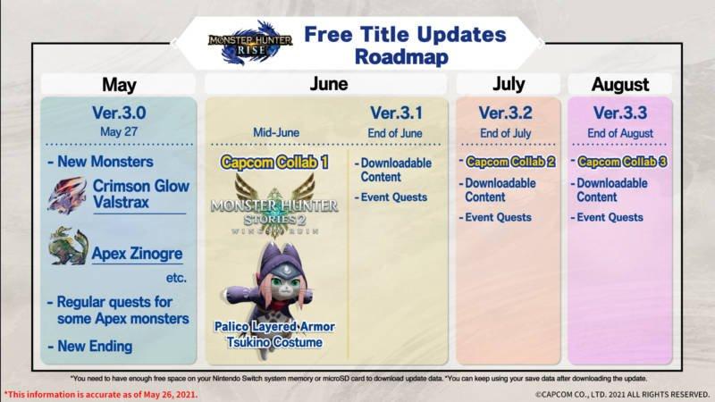 Monster Hunter Digital Event May